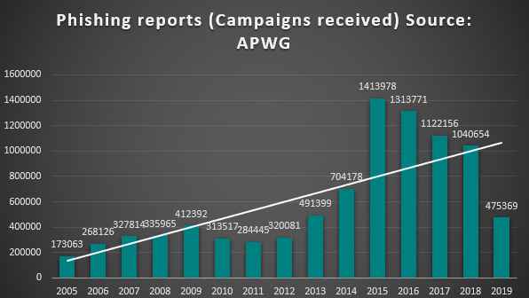 APWG Phishing Reports Received 2005-2019