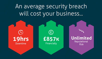 Average cost of cyber security breaches